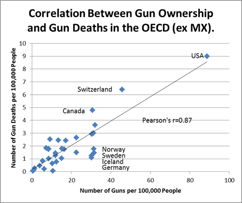 Dr. Pearson's Take on Gun Control