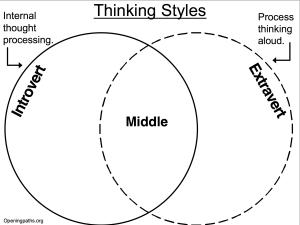 Thinking_Styles