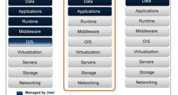 App Development on the Cloud Made Easy with PaaS!