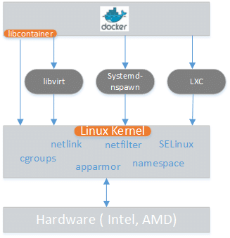 Figure-1-LinuxContainer