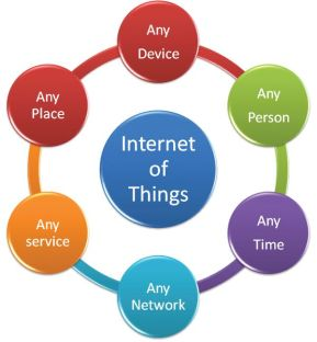 Figure 1 Internet of Things (IoT)