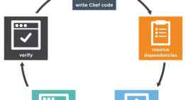 Continuous Integration and Deployment Using Chef