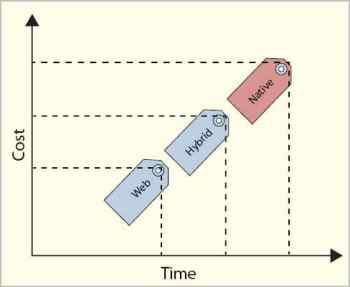 Figure 3 Native vs Hybrid vs Web