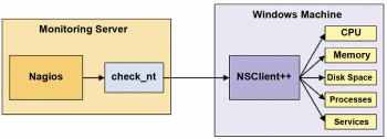 Figure 2 NSClient ++ communicating with NagiosXI