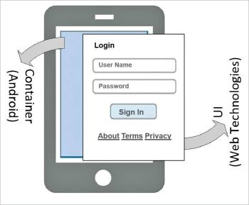 Figure 1 Mobile hybrid application