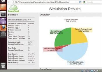 Figure 3 Simulation results of GreenCloud simulator