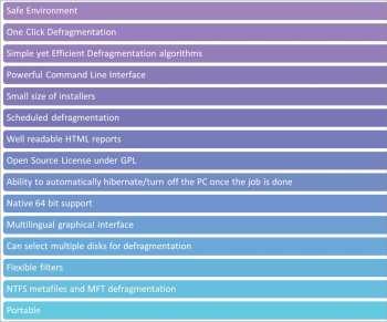 Figure 1 UltraDefrag's features