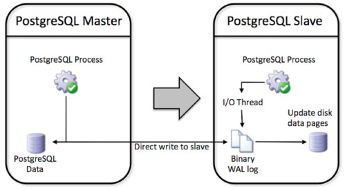 postgres-replication