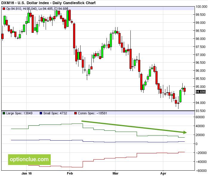 Отчеты CFTC - Индекс доллара