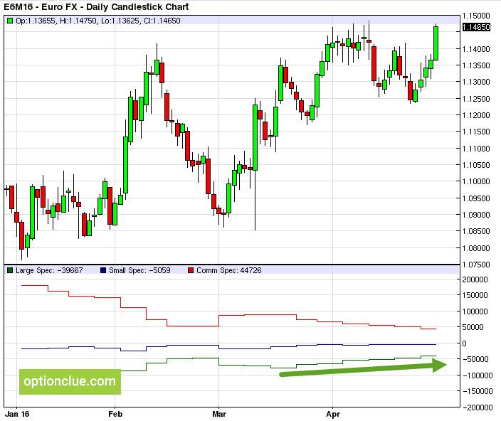 Отчеты CFTC - Евро (EURUSD)