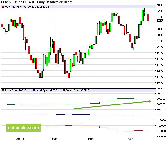Отчеты CFTC - Нефть (WTI)