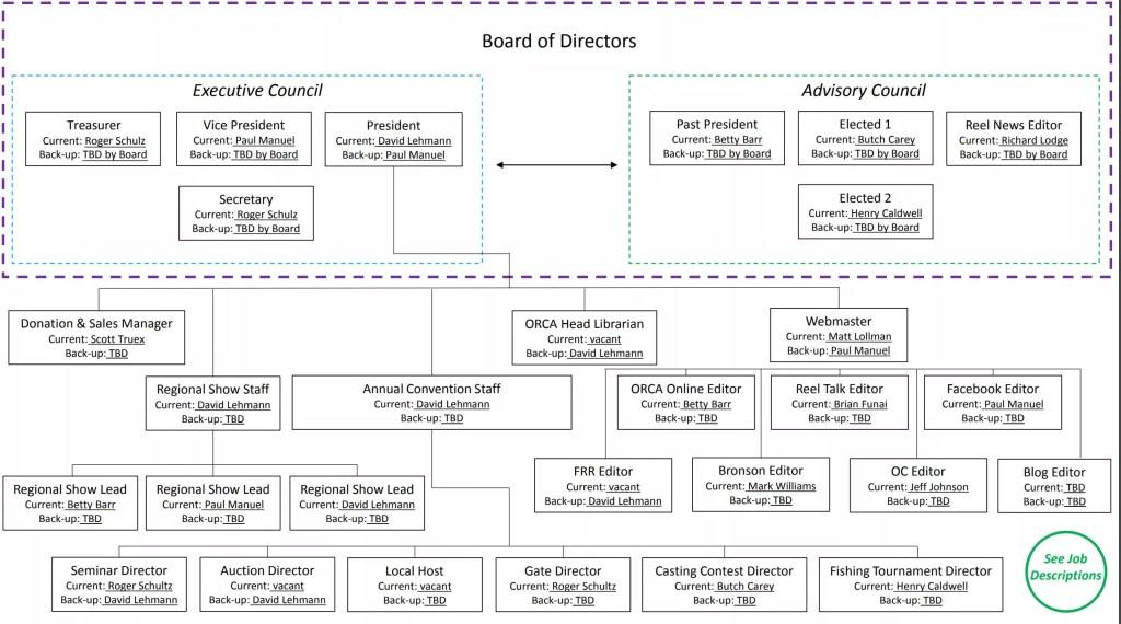Edited ORCA Org Chart 2017