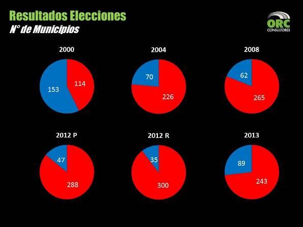 Resultados Elecciones Numero de Municipios _ ORC Consultores _ Oswaldo Ramirez