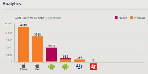 web-app-users