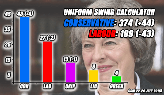 THERESA MAY SMILING AS TORY POLLS IMPROVING
