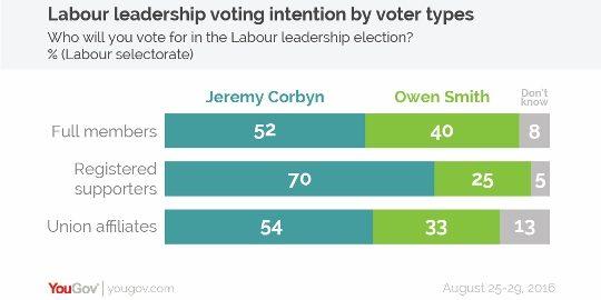 Labour leadership breakdown-01 (540x270)