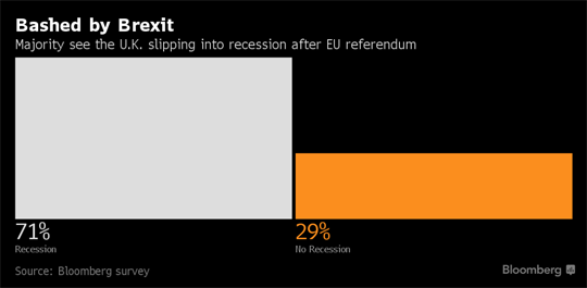 71% OF ECONOMISTS WILL BE PROVED WRONG ABOUT BREXIT