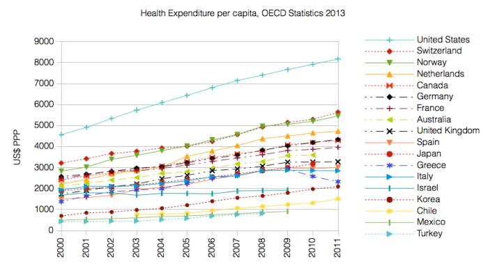 Health_Expenditure_per_capita_OECD_2013