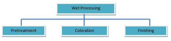 an overview of wet processing