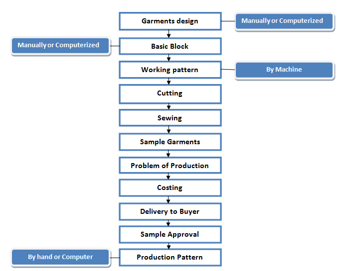 Flow Chart Of Garments Sample Making - Ordnur Textile And Finance