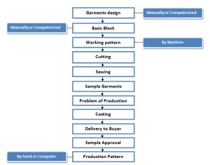 flow chart of garments sample making