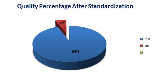 quality percentage after standardization
