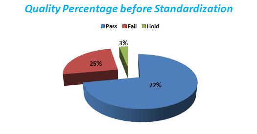 quality percentage before standardization