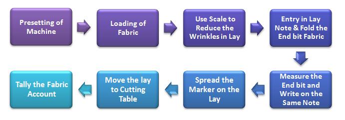 standard operation procedure for machine spreading process