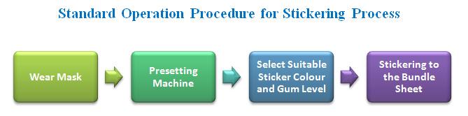 standard operation procedure for stickering process