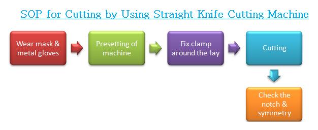 standard operation procedure of cutting by using straight knife cutting machine