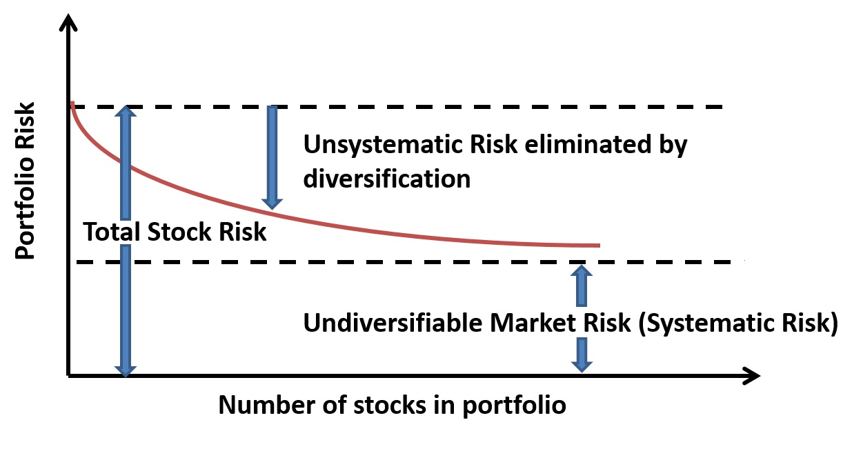 systematic unsystematic risk The granularity principle yields a decomposition of such risk measures that  highlights the different effects of systematic and unsystematic risks this paper.