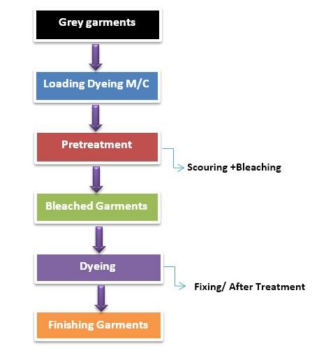 Awesome Flow Chart Of Apparel Dyeing