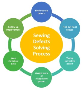 Sewing Defects Solving Process