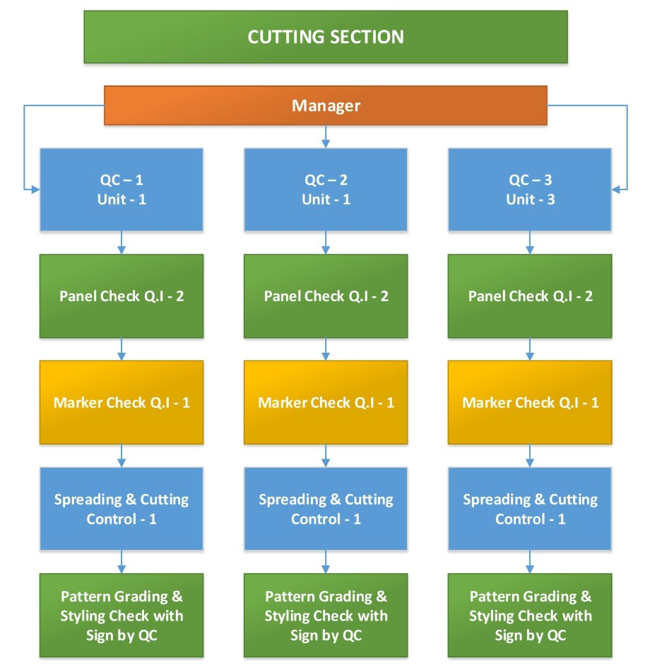 Layout of Cutting Quality Inspection