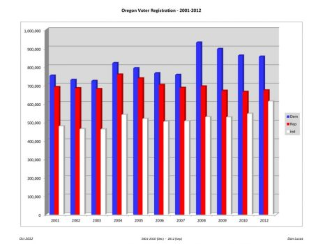 Oregon Voter Registration History 2001 2012 Statewide voter registration improves for Republicans
