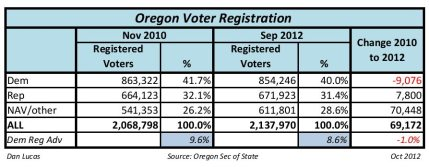Oregon Voter Registration Nov 2010 VS Sep 2012 Statewide voter registration improves for Republicans
