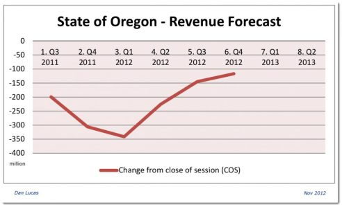 State of Oregon Revenue Forecast Nov2012 Budget reserve protects Oregon against revenue forecast swings