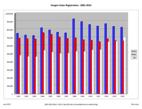 Oregon Voter Registration 2001-2014