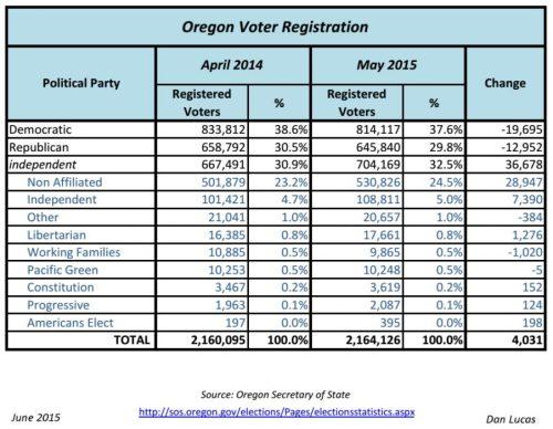 Oregon Voter Registration_Apr2014-May2015