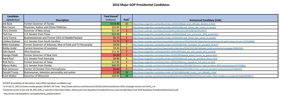 presidential candidates 2016 polls