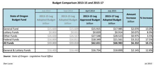 Budget Comparison 2013-15 and 2015-17