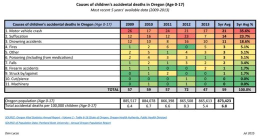 Causes of children's accidental deaths in Oregon_2015