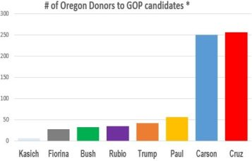 chart-donors-rr