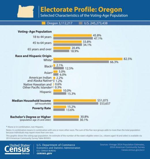 US Census chart_Oregon May 2016