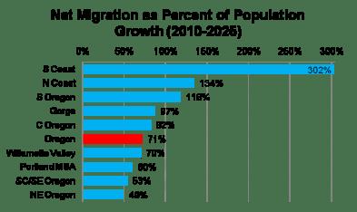 Population_NetMigration