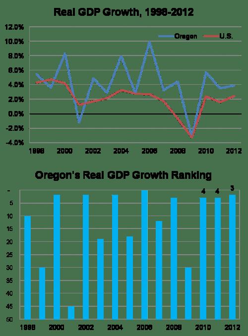 OregonGDP2012