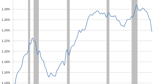Relative LF Growth