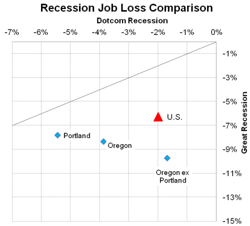 RecessionOregon