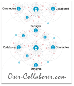 Oser-Collaborer - Cercles Collaboratifs
