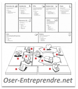 Oser-Entreprendre - Business Model Canvas - Jeux